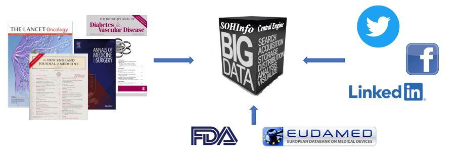 SOHInfo Data Engine